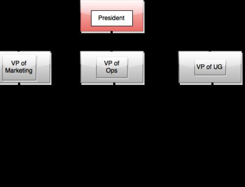 Org Chart 2015